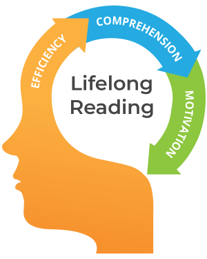 Outline of human head showing the relationship between reading efficiency, comprehension, and motivation.