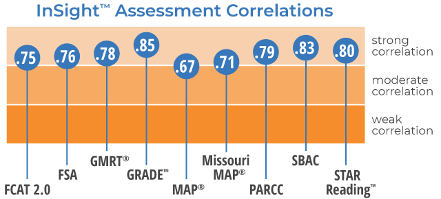 Table showing how Reading Plus correlates strongly with most national and state reading assessments
