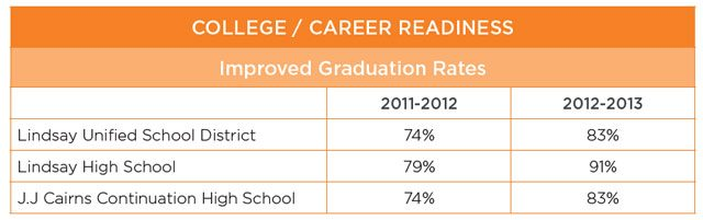 Improved graduation rates lindsay unified school district