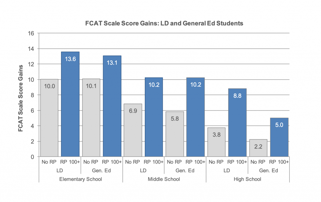 FCAT Scale Score Gains-LD-and General Ed Students Graphs