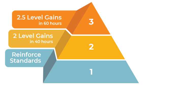 Pyramid illustration showing intervention strategies for Tier 1, Tier 2, and Tier 3 students