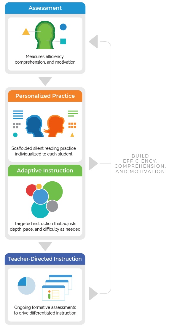 Diagram showing the Reading Plus instructional model, featuring assessment, personalized practice, adaptive instruction, and teacher-directed instruction.