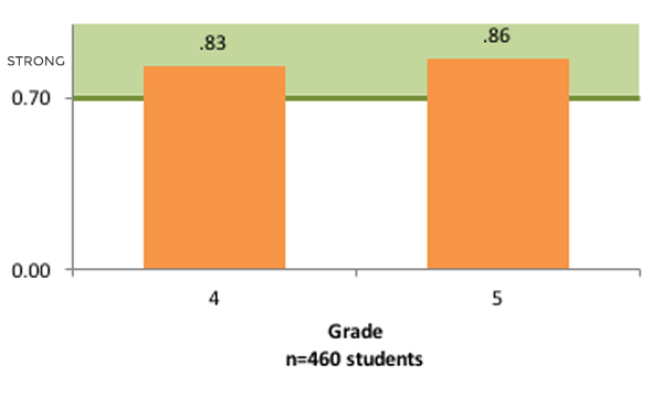 InSight and GRADE Assessment Graph1