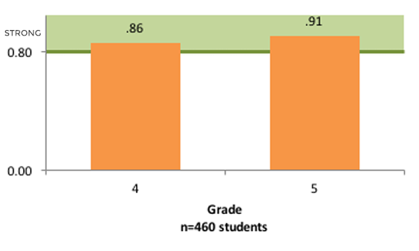 InSight and GRADE Assessment Graph2