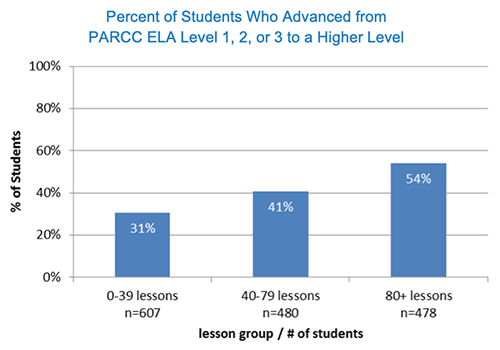 Graph showing the percent of students who advanced from PARCC ELA Level 1, 2, or 3 to a higher level
