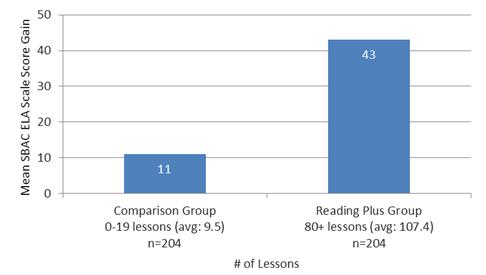 SBAC ELA Scale Score Gain Graph