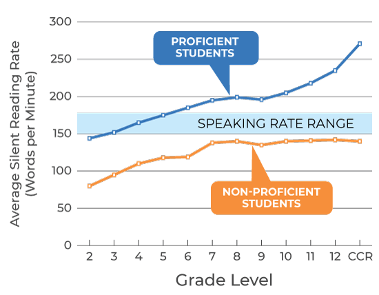 Graph showing normative silent reading rates for students in grade 1 through college